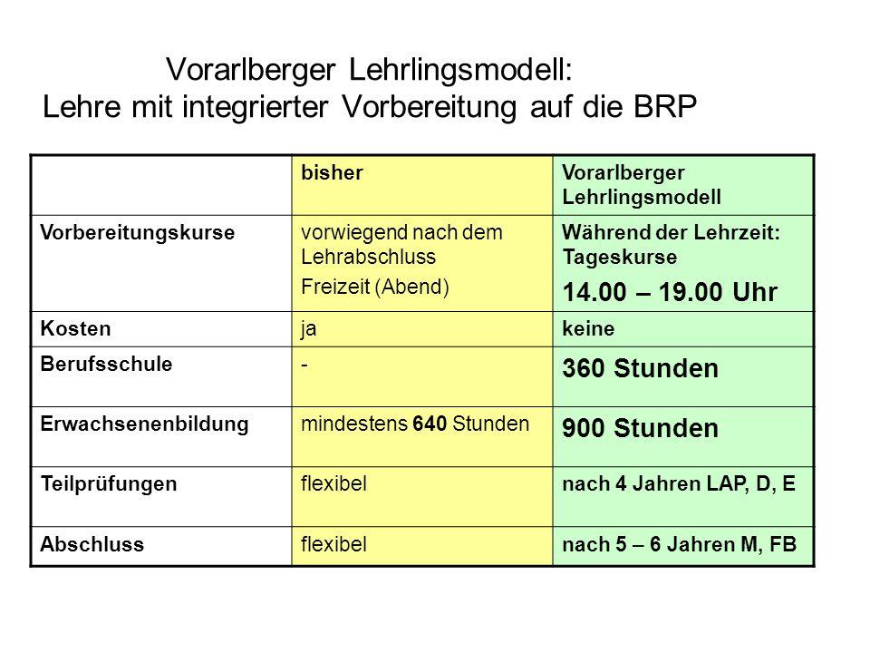 Vorarlberger Lehrlingsmodell: Lehre mit integrierter Vorbereitung auf die BRP bisherVorarlberger Lehrlingsmodell Vorbereitungskursevorwiegend nach dem