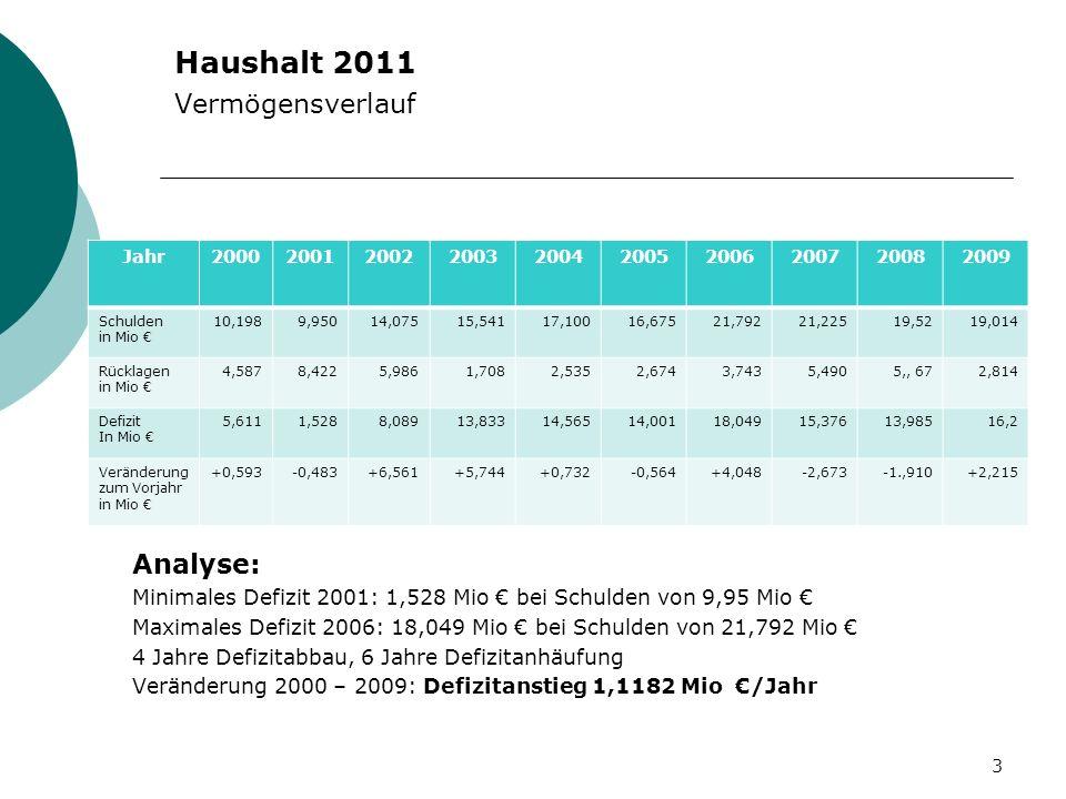 Haushalt 2011 Vermögensverlauf 3 Jahr2000200120022003200420052006200720082009 Schulden in Mio 10,1989,95014,07515,54117,10016,67521,79221,22519,5219,0