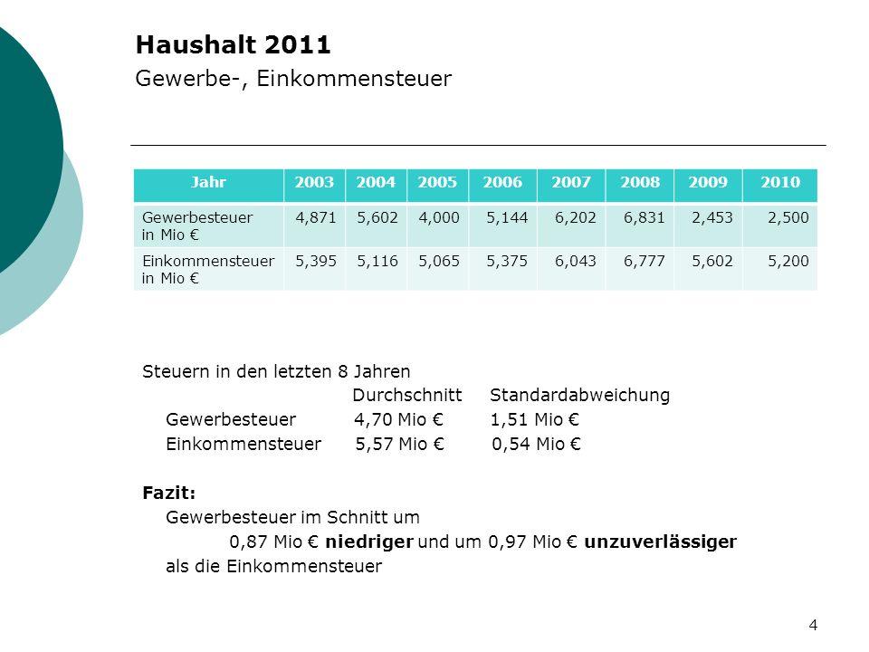 Haushalt 2011 Gewerbe-, Einkommensteuer Steuern in den letzten 8 Jahren DurchschnittStandardabweichung Gewerbesteuer 4,70 Mio 1,51 Mio Einkommensteuer