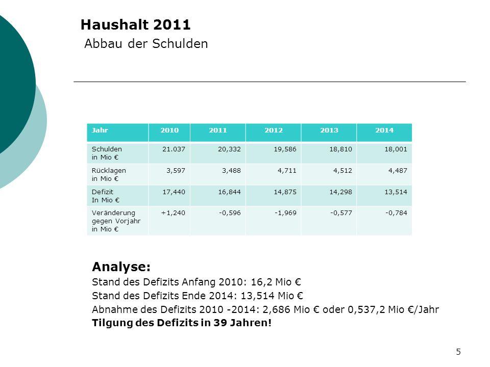 Haushalt 2011 Abbau der Schulden Analyse: Stand des Defizits Anfang 2010: 16,2 Mio Stand des Defizits Ende 2014: 13,514 Mio Abnahme des Defizits 2010