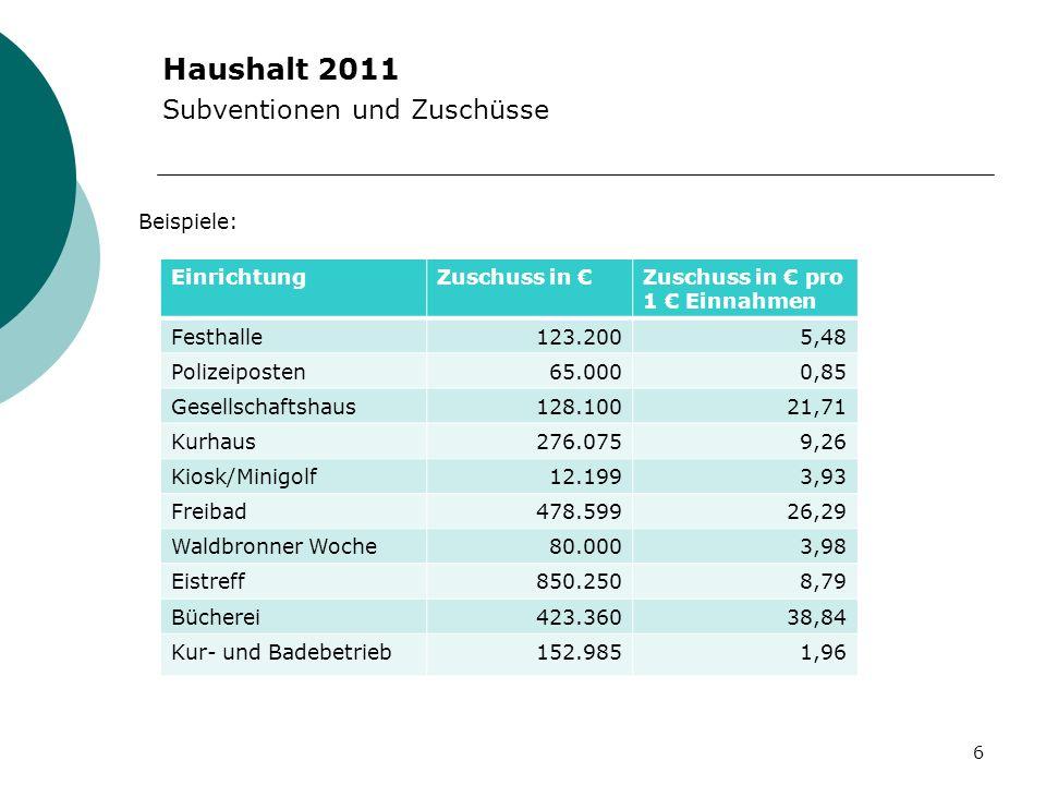 Haushalt 2011 Subventionen und Zuschüsse Beispiele: 6 EinrichtungZuschuss in Zuschuss in pro 1 Einnahmen Festhalle123.2005,48 Polizeiposten65.0000,85