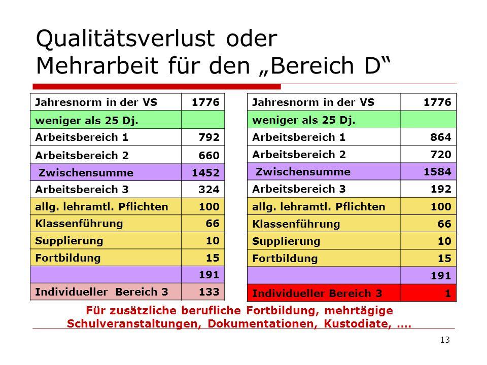 13 Qualitätsverlust oder Mehrarbeit für den Bereich D Jahresnorm in der VS1776 weniger als 25 Dj. Arbeitsbereich 1792 Arbeitsbereich 2660 Zwischensumm