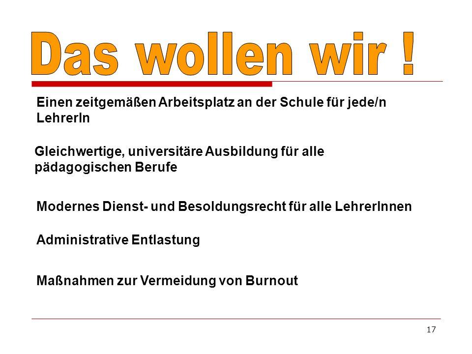 17 Maßnahmen zur Vermeidung von Burnout Einen zeitgemäßen Arbeitsplatz an der Schule für jede/n LehrerIn Gleichwertige, universitäre Ausbildung für alle pädagogischen Berufe Modernes Dienst- und Besoldungsrecht für alle LehrerInnen Administrative Entlastung