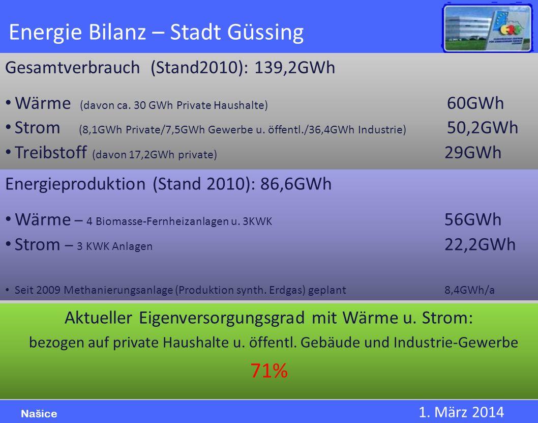 1. März 2014 Našice Energie Bilanz – Stadt Güssing Gesamtverbrauch (Stand2010): 139,2GWh Wärme (davon ca. 30 GWh Private Haushalte) 60GWh Strom (8,1GW