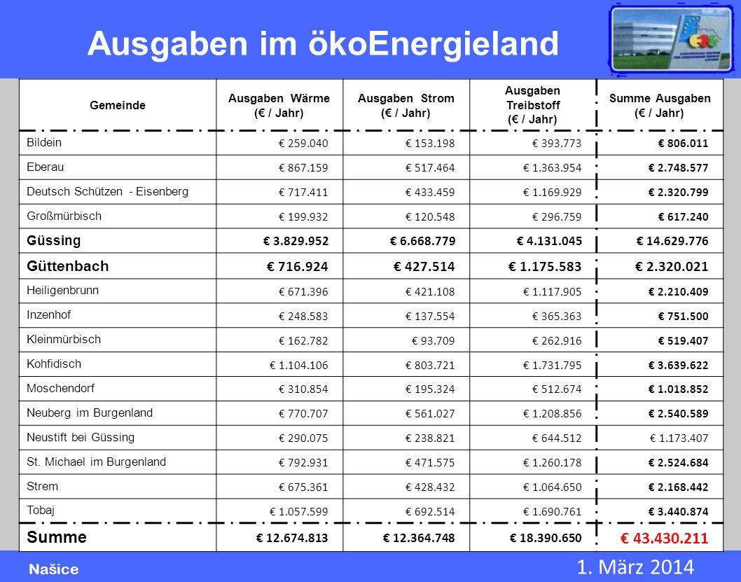 1. März 2014 Našice Ausgaben im ökoEnergieland Gemeinde Ausgaben Wärme ( / Jahr) Ausgaben Strom ( / Jahr) Ausgaben Treibstoff ( / Jahr) Summe Ausgaben