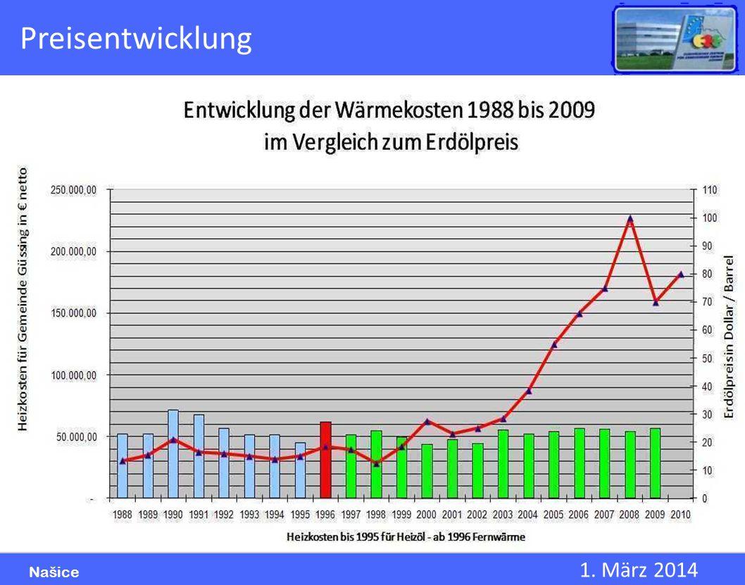 1. März 2014 Našice Preisentwicklung