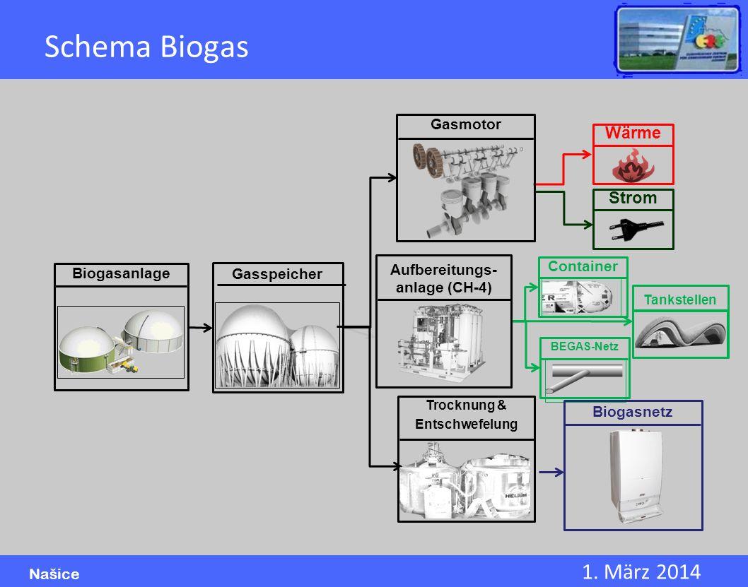 1. März 2014 Našice Schema Biogas Wärme Aufbereitungs- anlage (CH-4) Tankstellen BEGAS-Netz Biogasnetz Biogasanlage Trocknung & Entschwefelung Strom C