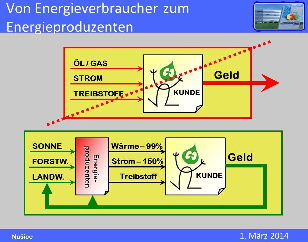 1. März 2014 Našice Von Energieverbraucher zum Energieproduzenten KUNDE ÖL / GAS STROM TREIBSTOFF Geld KUNDE Wärme – 99% Strom – 150% Treibstoff Geld