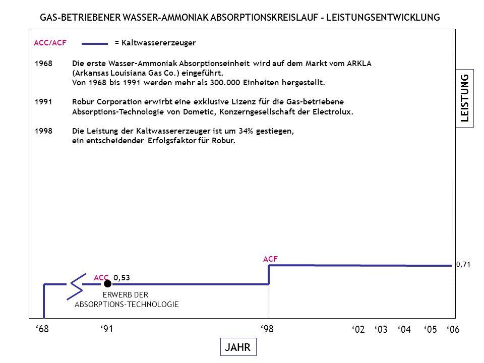LEISTUNG JAHR GAS-BETRIEBENER WASSER-AMMONIAK ABSORPTIONSKREISLAUF - LEISTUNGSENTWICKLUNG 06050403 689198 02 ACC 0,53 ERWERB DER ABSORPTIONS-TECHNOLOGIE 0,71 ACF ACC/ACF = Kaltwassererzeuger 1968 Die erste Wasser-Ammoniak Absorptionseinheit wird auf dem Markt vom ARKLA (Arkansas Louisiana Gas Co.) eingeführt.