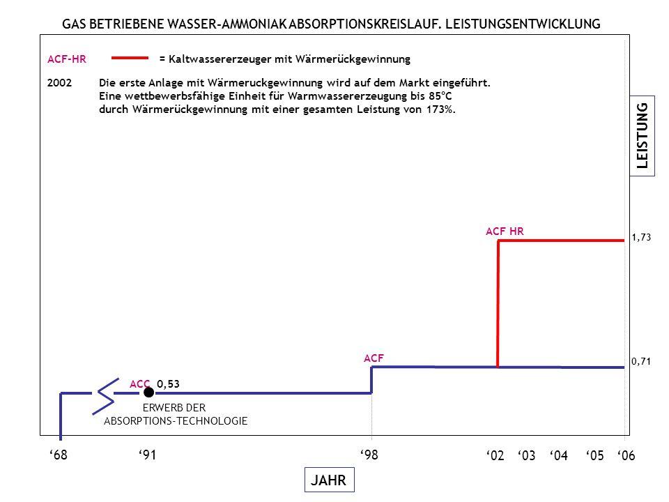 LEISTUNG JAHR 06050403 689198 02 ACC 0,53 0,54 1,39 W LB GAHP-W LB = Hocheffiziente Gas-Absorptionswärmepumpe für Wärmerückgewinnung durch Erdsonden 2003Die GAHP-W LB Einheit wird auf dem Markt eingeführt, ein Impuls für die industrielle Innovation.