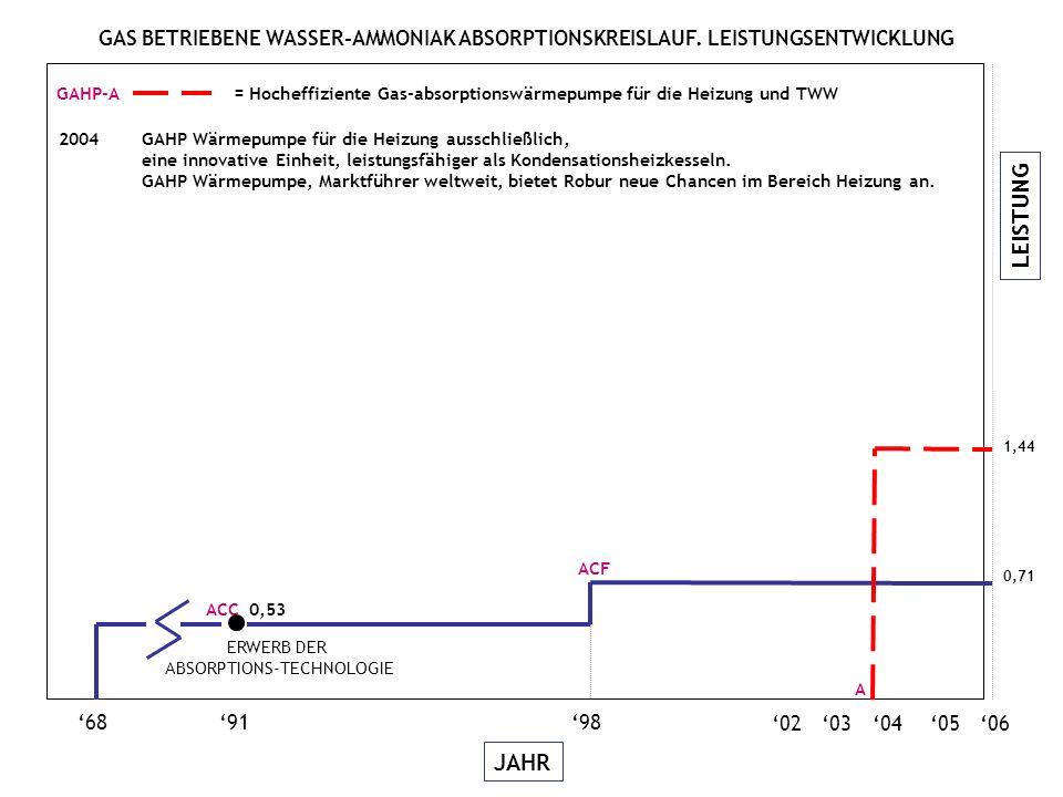 LEISTUNG JAHR 06050403 689198 02 2,17 W GAHP-W = Gas-Absorptionswärmepumpe für die Kalt- und Warmwassererzeugung ACC 0,53 ACF 2004Die GAHP-W Einheit, Variante der GAHP-W LB Wärmepumpe, wird auf dem Markt eingeführt, ein wichtigster Fortschritt im Bereich Heizung.