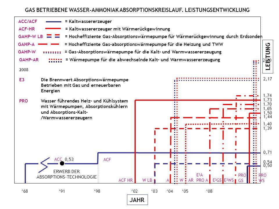 LEISTUNG JAHR 05040368919802 ACC 0,53 0,71 ACF 08 ACF HR 1,73 1,39 0,54 W LBA 1,44 2,17 W 1,40 AR E 3 A PRO A E 3 GSE 3 WS 1,65 1.70 1,74 PRO GS 0,50 1,50 PRO WS 2,30 ERWERB DER ABSORPTIONS-TECHNOLOGIE 2008 E3 Die Brennwert Absorptionswärmepumpe Betrieben mit Gas und erneuerbaren Energien PROWasser führendes Heiz- und Kühlsystem mit Wärmepumpen, Absorptionskühlern und Absorptions-Kalt- /Warmwassererzeugern ACC/ACF = Kaltwassererzeuger ACF-HR = Kaltwassererzeuger mit Wärmerückgewinnung GAHP-W LB = Hocheffiziente Gas-Absorptionswärmepumpe für Wärmerückgewinnung durch Erdsonden GAHP-A = Hocheffiziente Gas-absorptionswärmepumpe für die Heizung und TWW GAHP-W = Gas-Absorptionswärmepumpe für die Kalt- und Warmwassererzeugung GAHP-AR = Wärmepumpe für die abwechselnde Kalt- und Warmwassererzeugung GAS BETRIEBENE WASSER-AMMONIAK ABSORPTIONSKREISLAUF.