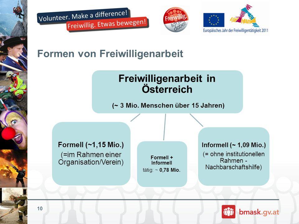 Formen von Freiwilligenarbeit Freiwilligenarbeit in Österreich (~ 3 Mio. Menschen über 15 Jahren) Formell (~1,15 Mio.) (=im Rahmen einer Organisation/