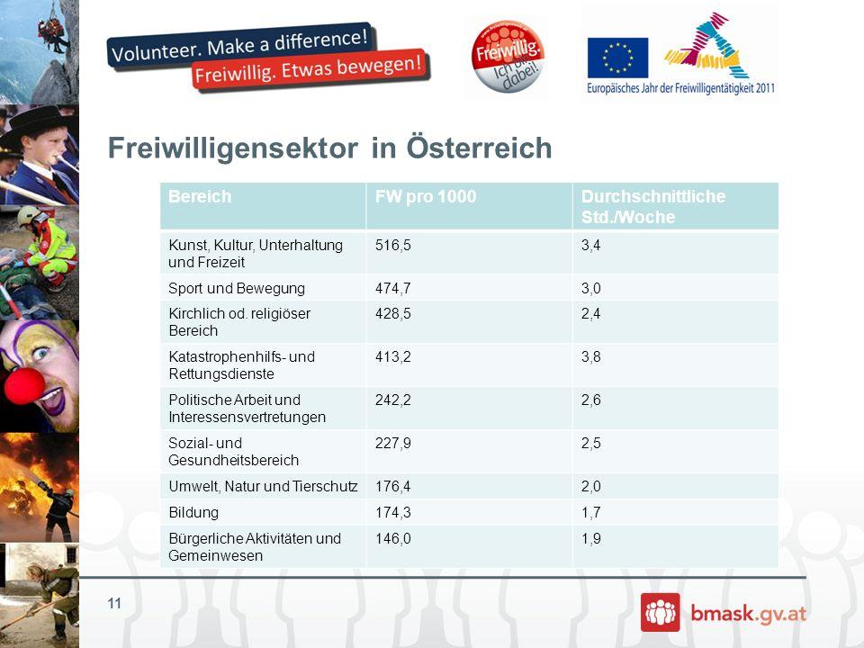 Freiwilligensektor in Österreich BereichFW pro 1000Durchschnittliche Std./Woche Kunst, Kultur, Unterhaltung und Freizeit 516,53,4 Sport und Bewegung47