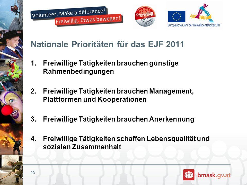 Nationale Prioritäten für das EJF 2011 1.Freiwillige Tätigkeiten brauchen günstige Rahmenbedingungen 2.Freiwillige Tätigkeiten brauchen Management, Pl