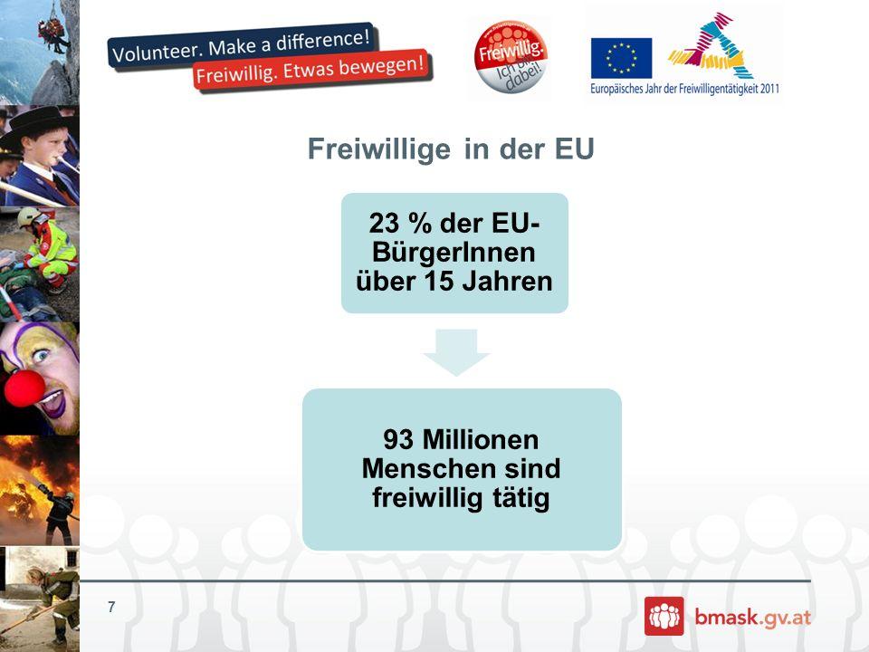 Österreich ist Spitzenreiter in Europa Freiwilligenarbeit in Europa UK, Schweden, Österreich, Niederlande Beteiligung > 40 % Bulgarien, Griechenland, Italien, Litauen Beteiligung < 10 % 43,8 % der Österreichischen Bevölkerung (>15 Jahren) sind freiwillig tätig In absoluten Zahlen: ~ 3 Millionen Menschen (von insges.