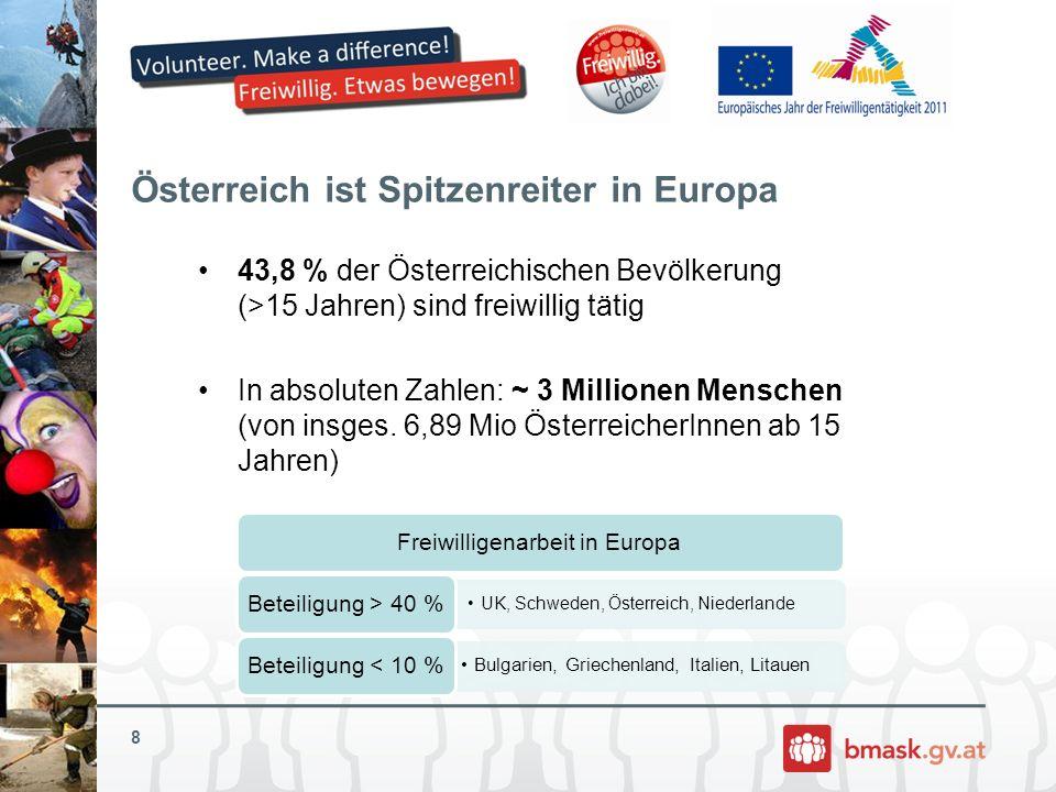 Österreich ist Spitzenreiter in Europa Freiwilligenarbeit in Europa UK, Schweden, Österreich, Niederlande Beteiligung > 40 % Bulgarien, Griechenland,