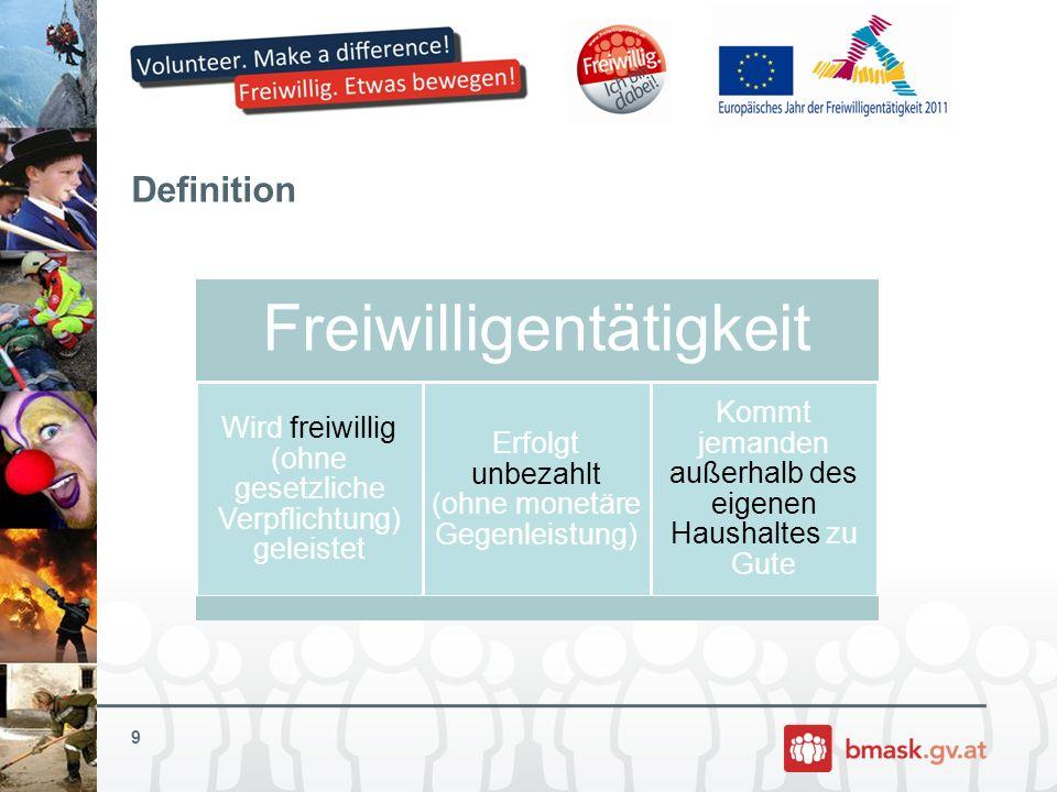 Formen von Freiwilligenarbeit Freiwilligenarbeit in Österreich (~ 3 Mio.