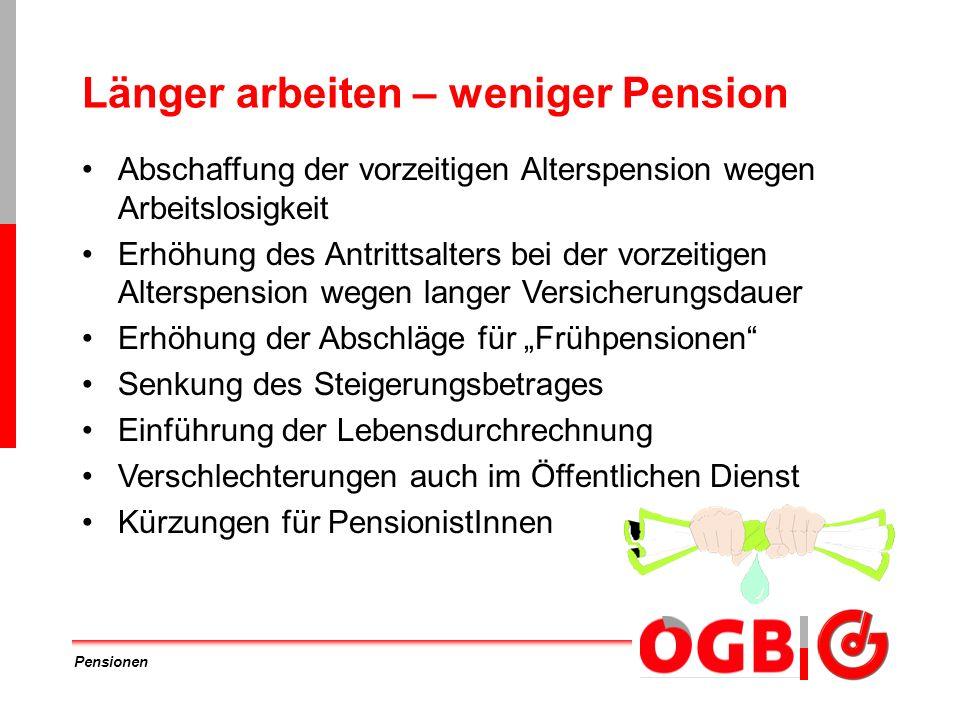 Pensionen Vorzeitige Alterspension wegen Arbeitslosigkeit Alter 61,5/56,5 Jahre Erfüllung der Wartezeit (20 Versicherungsjahre) Ein Jahr Krankengeld, Arbeitslosengeld oder Notstandshilfe Oft die einzige Möglichkeit für Frauen Führt zwangsläufig zu längerer Arbeitslosigkeit