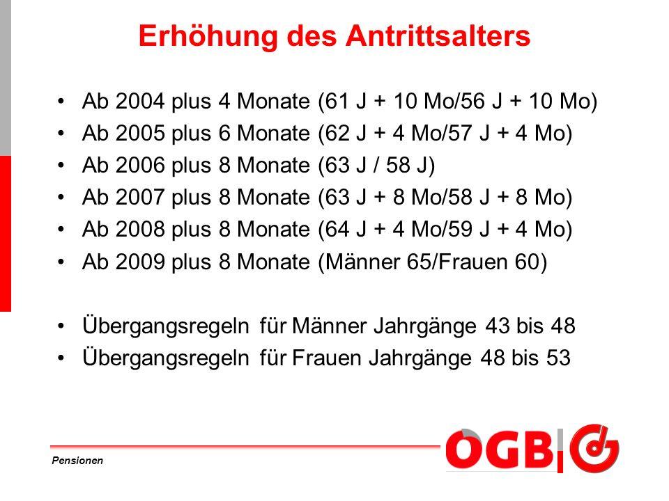 Pensionen Erhöhung des Antrittsalters Ab 2004 plus 4 Monate (61 J + 10 Mo/56 J + 10 Mo) Ab 2005 plus 6 Monate (62 J + 4 Mo/57 J + 4 Mo) Ab 2006 plus 8