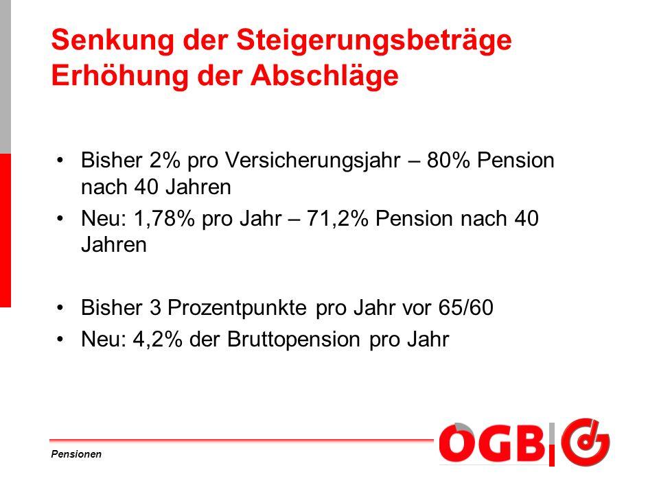 Pensionen Senkung der Steigerungsbeträge Erhöhung der Abschläge Bisher 2% pro Versicherungsjahr – 80% Pension nach 40 Jahren Neu: 1,78% pro Jahr – 71,
