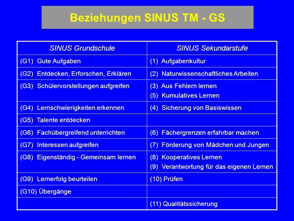 Beziehungen SINUS TM - GS SINUS GrundschuleSINUS Sekundarstufe (G1) Gute Aufgaben(1) Aufgabenkultur (G2) Entdecken, Erforschen, Erklären(2) Naturwissenschaftliches Arbeiten (G3) Schülervorstellungen aufgreifen (3) Aus Fehlern lernen (5) Kumulatives Lernen (G4) Lernschwierigkeiten erkennen(4) Sicherung von Basiswissen (G5) Talente entdecken (G6) Fachübergreifend unterrichten(6) Fächergrenzen erfahrbar machen (G7) Interessen aufgreifen(7) Förderung von Mädchen und Jungen (G8) Eigenständig - Gemeinsam lernen (8) Kooperatives Lernen (9) Verantwortung für das eigenen Lernen (G9) Lernerfolg beurteilen(10) Prüfen (G10) Übergänge (11) Qualitätssicherung