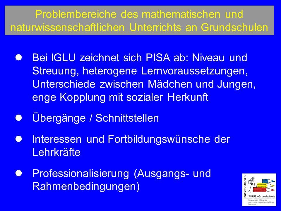 Problembereiche des mathematischen und naturwissenschaftlichen Unterrichts an Grundschulen Bei IGLU zeichnet sich PISA ab: Niveau und Streuung, heterogene Lernvoraussetzungen, Unterschiede zwischen Mädchen und Jungen, enge Kopplung mit sozialer Herkunft Übergänge / Schnittstellen Interessen und Fortbildungswünsche der Lehrkräfte Professionalisierung (Ausgangs- und Rahmenbedingungen)