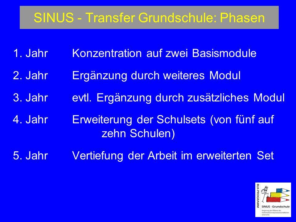 SINUS - Transfer Grundschule: Phasen 1.JahrKonzentration auf zwei Basismodule 2.