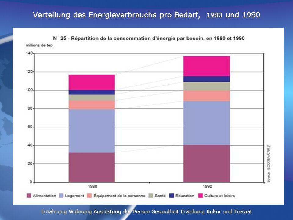 Verteilung des Energieverbrauchs pro Bedarf, 1980 und 1990 Ernährung Wohnung Ausrüstung der Person Gesundheit Erziehung Kultur und Freizeit