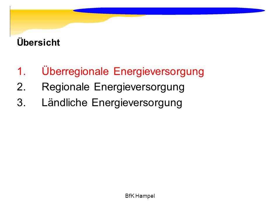 BfK Hampel Übersicht 1.Überregionale Energieversorgung 2.Regionale Energieversorgung 3.Ländliche Energieversorgung