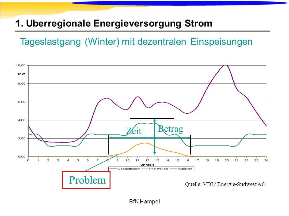 BfK Hampel 1. Überregionale Energieversorgung Strom Tageslastgang (Winter) mit dezentralen Einspeisungen Quelle: VDI / Energie-Südwest AG Zeit Betrag