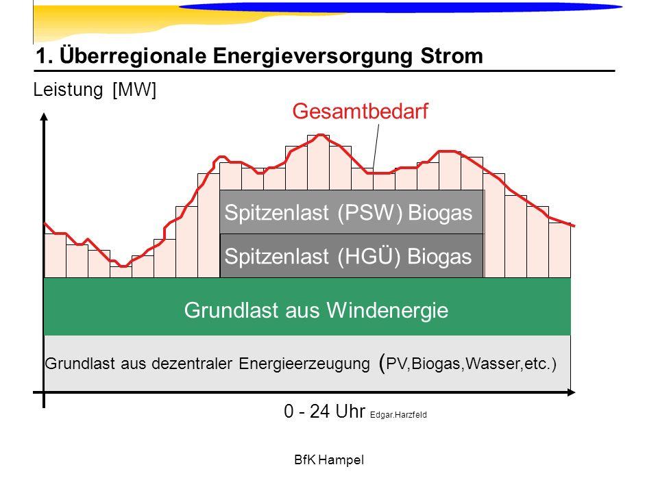 BfK Hampel 1. Überregionale Energieversorgung Strom Grundlast aus dezentraler Energieerzeugung ( PV,Biogas,Wasser,etc.) Grundlast aus Windenergie Spit