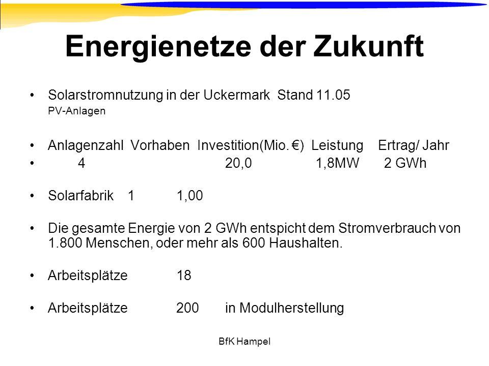 BfK Hampel Energienetze der Zukunft Solarstromnutzung in der Uckermark Stand 11.05 PV-Anlagen Anlagenzahl Vorhaben Investition(Mio. ) Leistung Ertrag/