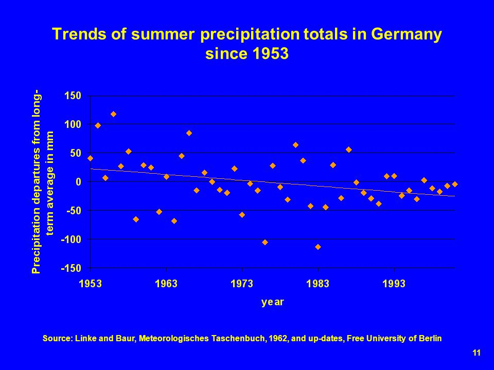 11 Trends of summer precipitation totals in Germany since 1953 Source: Linke and Baur, Meteorologisches Taschenbuch, 1962, and up-dates, Free University of Berlin