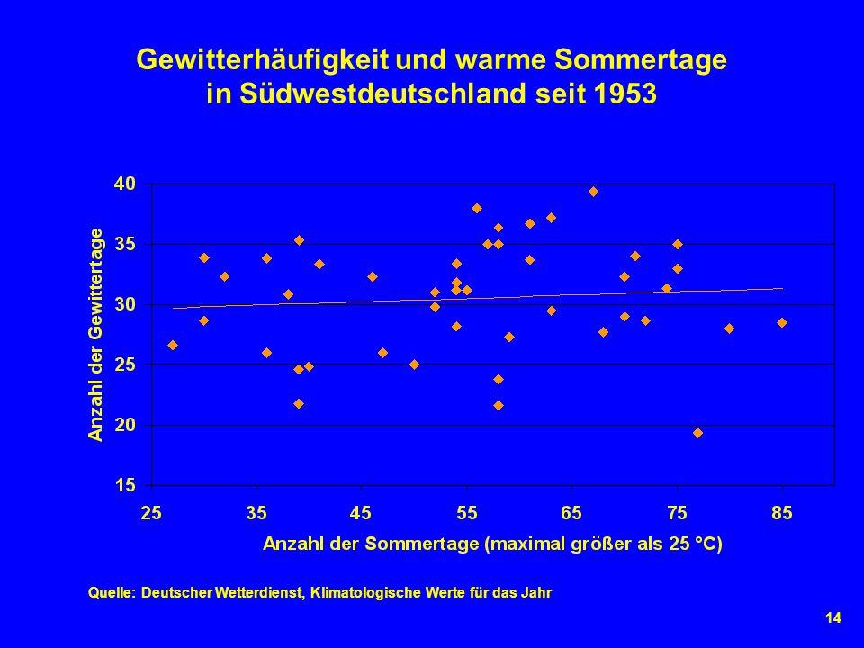 14 Gewitterhäufigkeit und warme Sommertage in Südwestdeutschland seit 1953 Quelle: Deutscher Wetterdienst, Klimatologische Werte für das Jahr