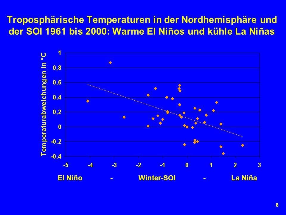 8 Troposphärische Temperaturen in der Nordhemisphäre und der SOI 1961 bis 2000: Warme El Niños und kühle La Niñas El Niño - Winter-SOI - La Niña