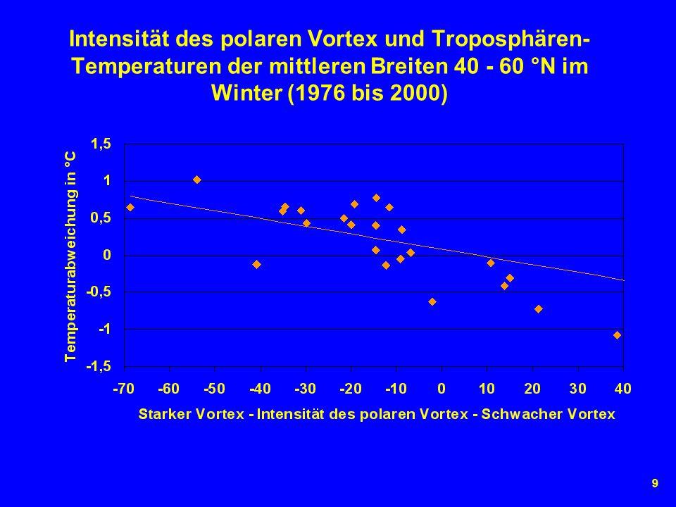 9 Intensität des polaren Vortex und Troposphären- Temperaturen der mittleren Breiten 40 - 60 °N im Winter (1976 bis 2000)