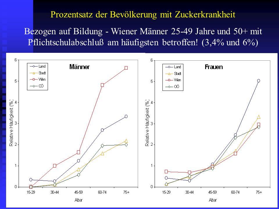 Prozentsatz der Bevölkerung mit Zuckerkrankheit Bezogen auf Bildung - Wiener Männer 25-49 Jahre und 50+ mit Pflichtschulabschluß am häufigsten betroff
