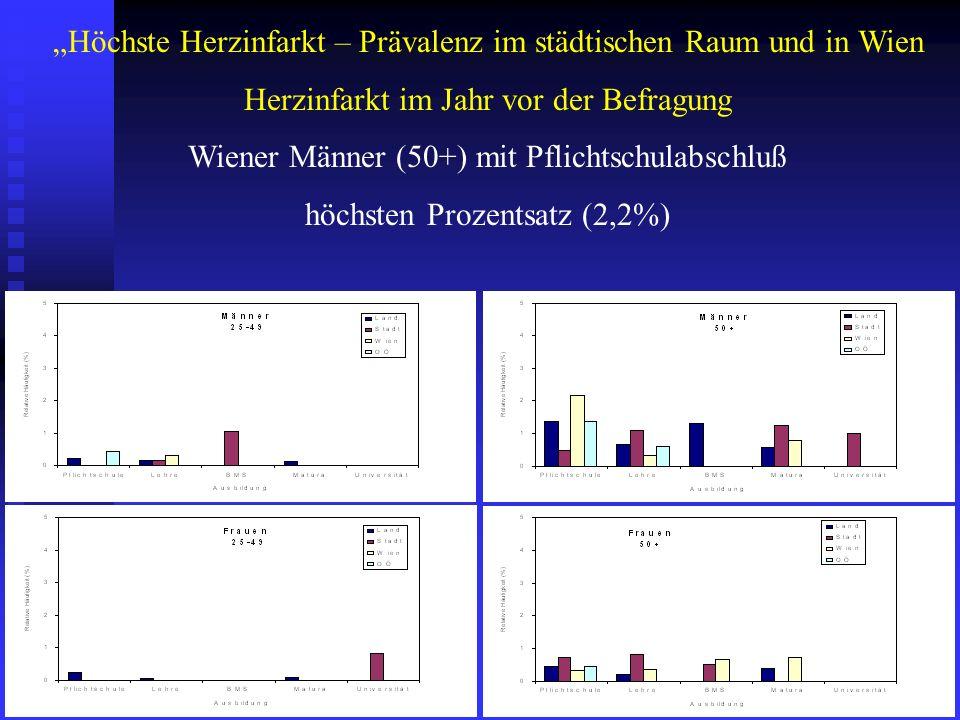 Höchste Herzinfarkt – Prävalenz im städtischen Raum und in Wien Herzinfarkt im Jahr vor der Befragung Wiener Männer (50+) mit Pflichtschulabschluß höc