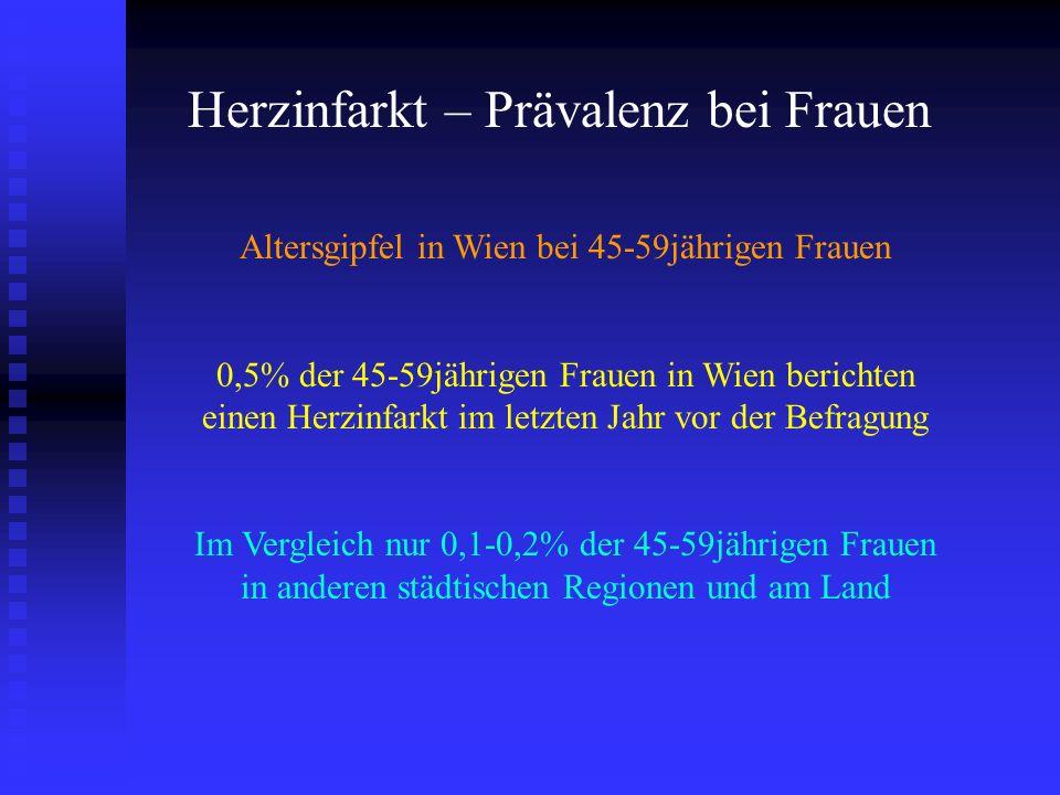 Herzinfarkt – Prävalenz bei Frauen Altersgipfel in Wien bei 45-59jährigen Frauen 0,5% der 45-59jährigen Frauen in Wien berichten einen Herzinfarkt im