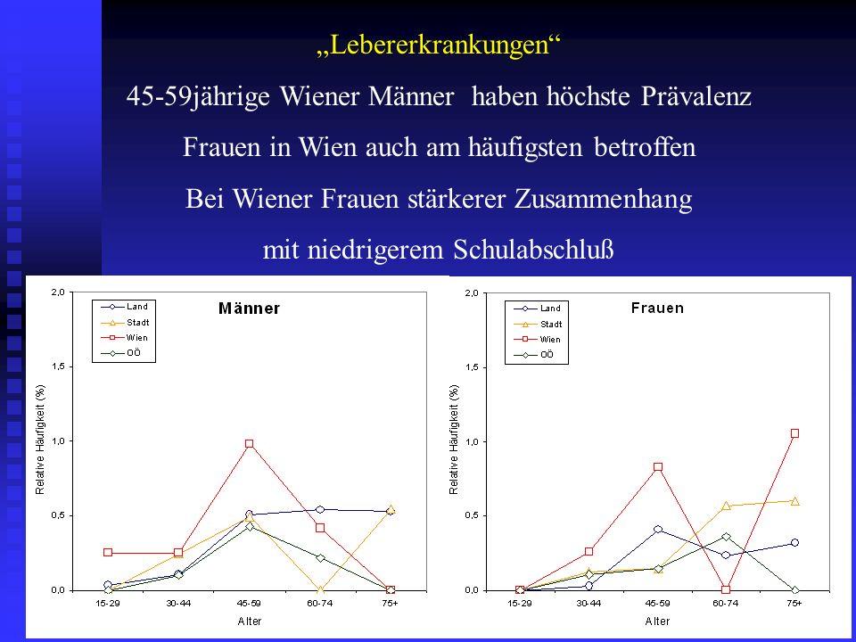 Lebererkrankungen 45-59jährige Wiener Männer haben höchste Prävalenz Frauen in Wien auch am häufigsten betroffen Bei Wiener Frauen stärkerer Zusammenh