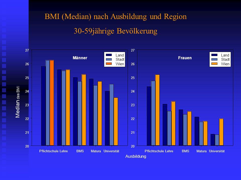 PflichtschuleLehreBMSMaturaUniversität 20 21 22 23 24 25 26 27 Median des BMI Land Stadt Wien Männer PflichtschuleLehreBMSMaturaUniversität 20 21 22 2