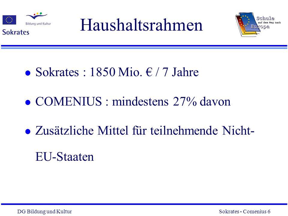 DG Bildung und Kultur Sokrates - Comenius 6 6 Haushaltsrahmen l Sokrates : 1850 Mio. / 7 Jahre l COMENIUS : mindestens 27% davon l Zusätzliche Mittel
