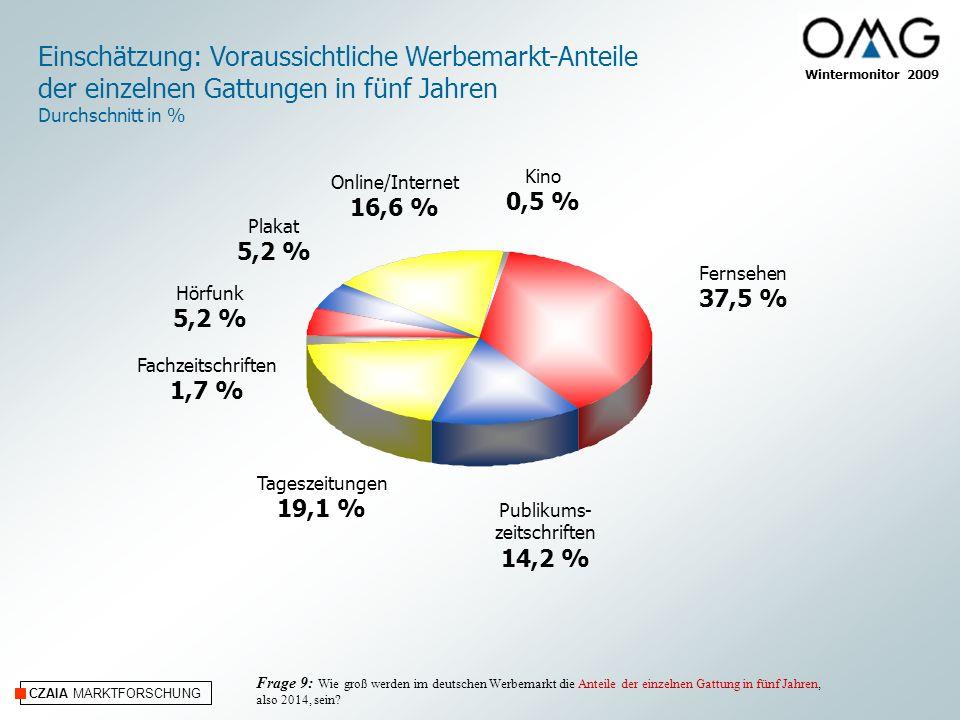 CZAIA MARKTFORSCHUNG Wintermonitor 2009 Frage 9: Wie groß werden im deutschen Werbemarkt die Anteile der einzelnen Gattung in fünf Jahren, also 2014,