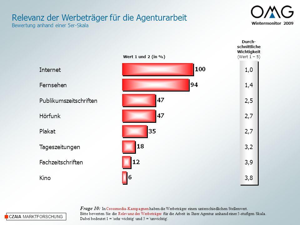 CZAIA MARKTFORSCHUNG Wintermonitor 2009 Relevanz der Werbeträger für die Agenturarbeit Bewertung anhand einer 5er-Skala Frage 10: In Crossmedia-Kampag