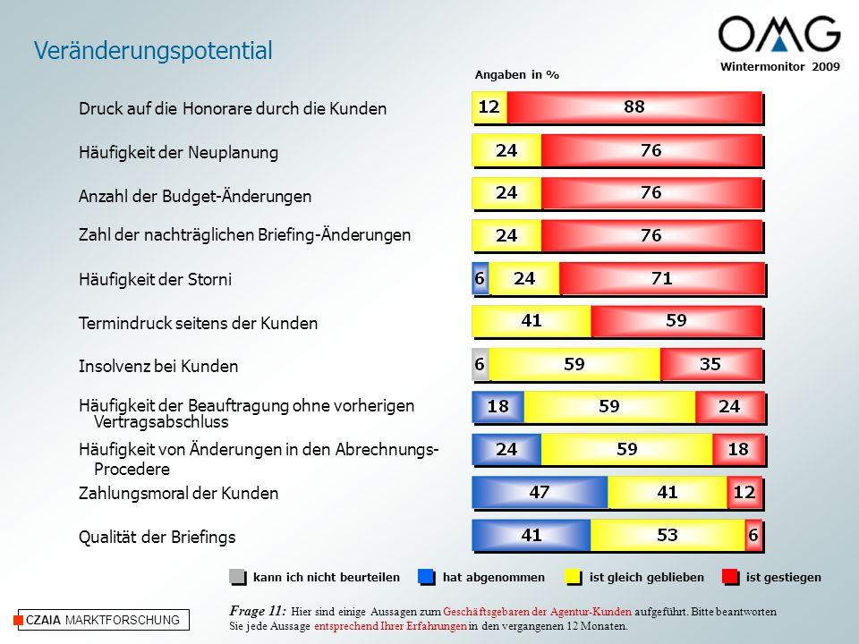 CZAIA MARKTFORSCHUNG Wintermonitor 2009 Veränderungspotential Angaben in % kann ich nicht beurteilenhat abgenommenist gleich geblieben Frage 11: Hier