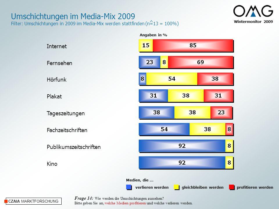CZAIA MARKTFORSCHUNG Wintermonitor 2009 Umschichtungen im Media-Mix 2009 Filter: Umschichtungen in 2009 im Media-Mix werden stattfinden (n=13 = 100%)