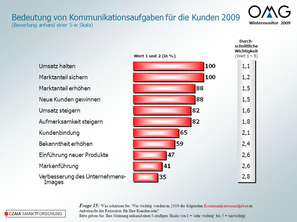 CZAIA MARKTFORSCHUNG Wintermonitor 2009 Bedeutung von Kommunikationsaufgaben für die Kunden 2009 (Bewertung anhand einer 5-er Skala) Frage 15: Was sch