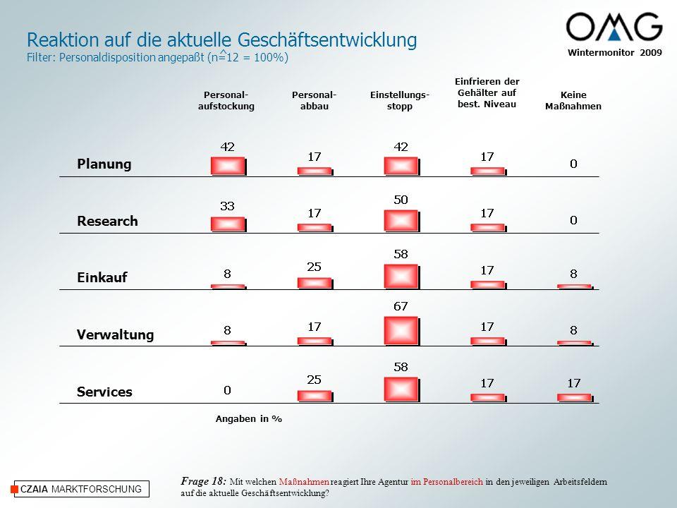 CZAIA MARKTFORSCHUNG Wintermonitor 2009 Angaben in % Planung Research Einkauf Verwaltung Services Reaktion auf die aktuelle Geschäftsentwicklung Filte