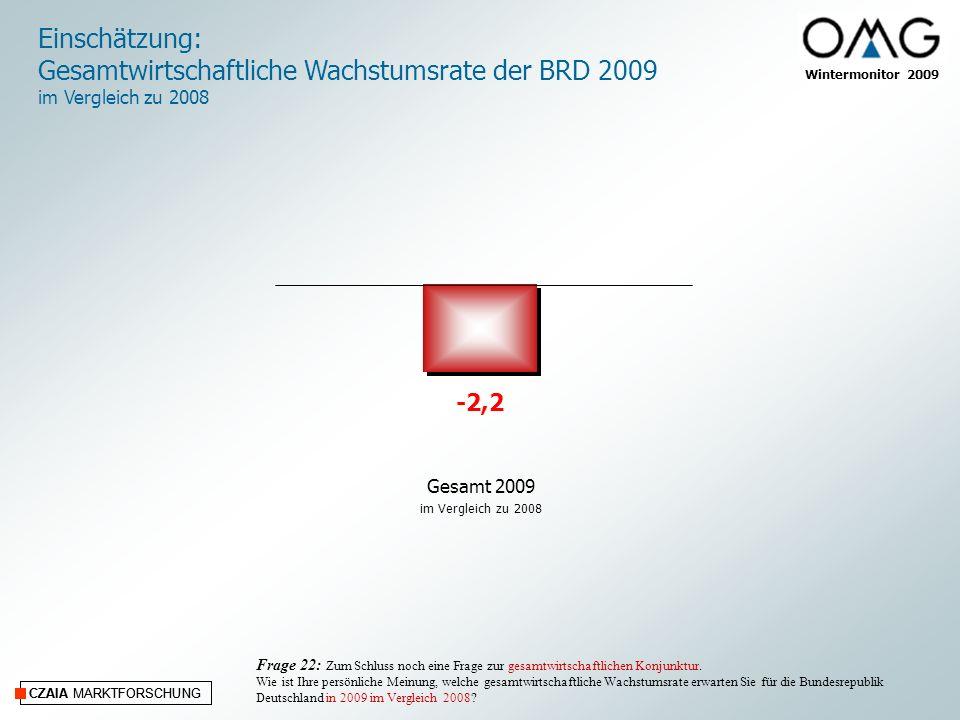 CZAIA MARKTFORSCHUNG Wintermonitor 2009 CZAIA MARKTFORSCHUNG Einschätzung: Gesamtwirtschaftliche Wachstumsrate der BRD 2009 im Vergleich zu 2008 Frage